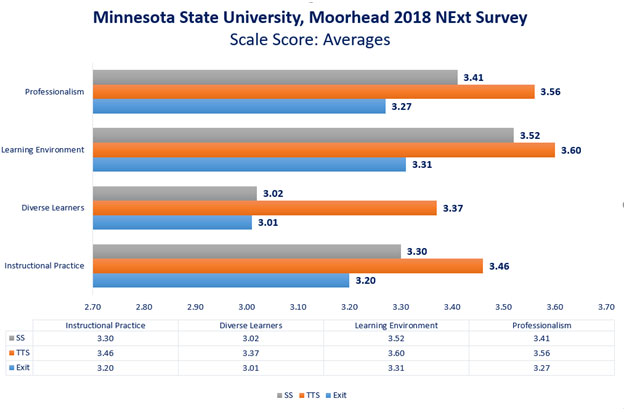 2018-2019-next-survey-msum-averages.jpg
