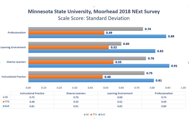 2018-2019-next-survey-msum-standard-deviation.jpg