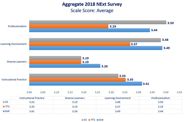 2018-2019-next-survey-score-average.jpg