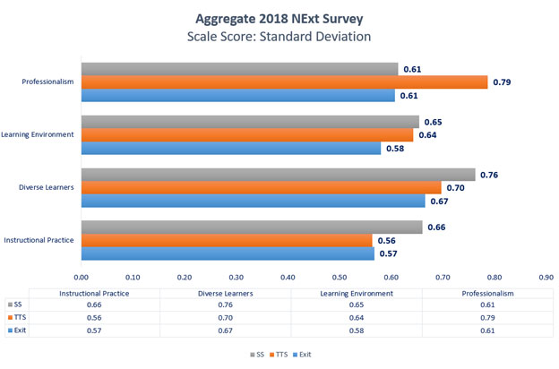 2018-2019-next-survey-score-standard-deviation.jpg